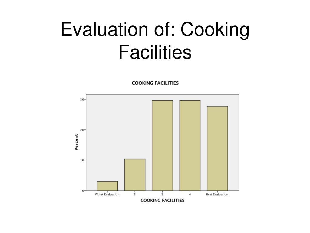 Evaluation of: Cooking Facilities