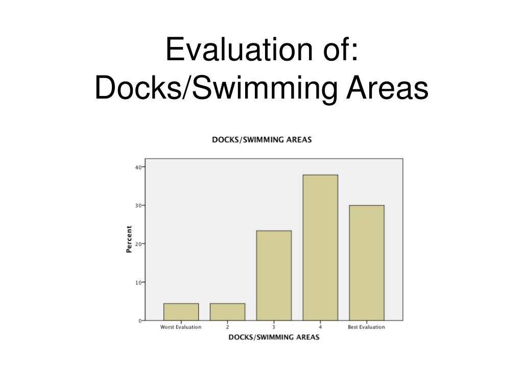 Evaluation of: Docks/Swimming Areas