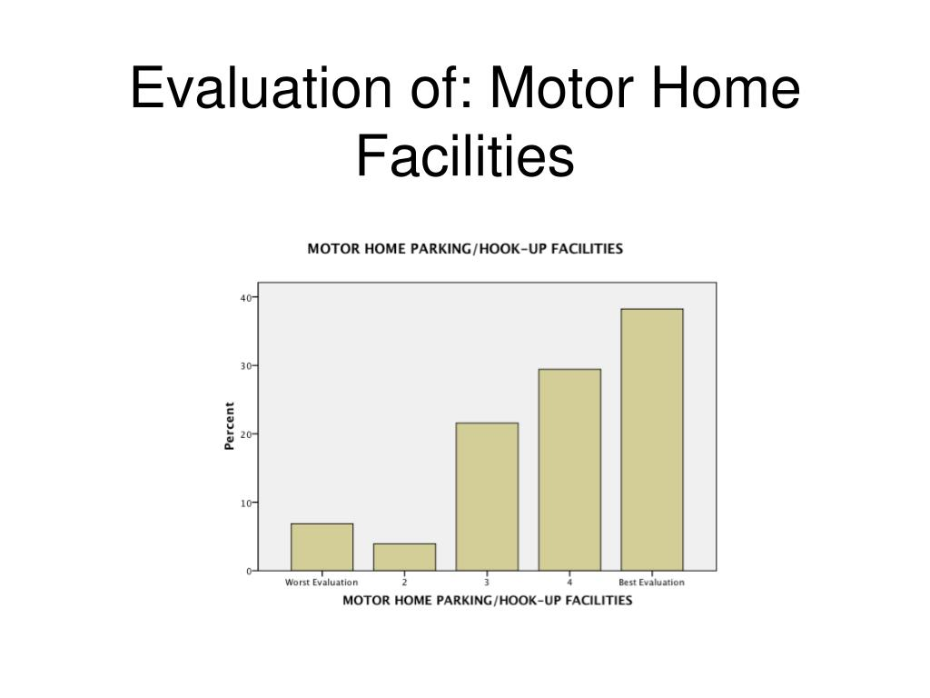 Evaluation of: Motor Home Facilities