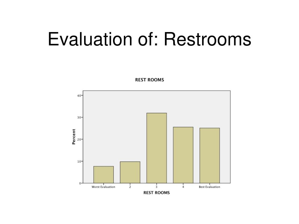 Evaluation of: Restrooms