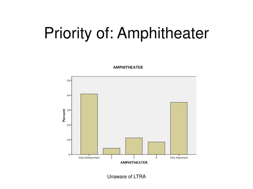 Priority of: Amphitheater