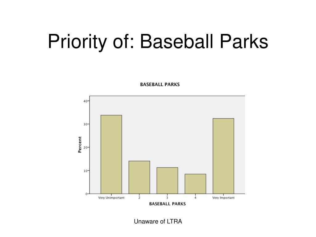 Priority of: Baseball Parks