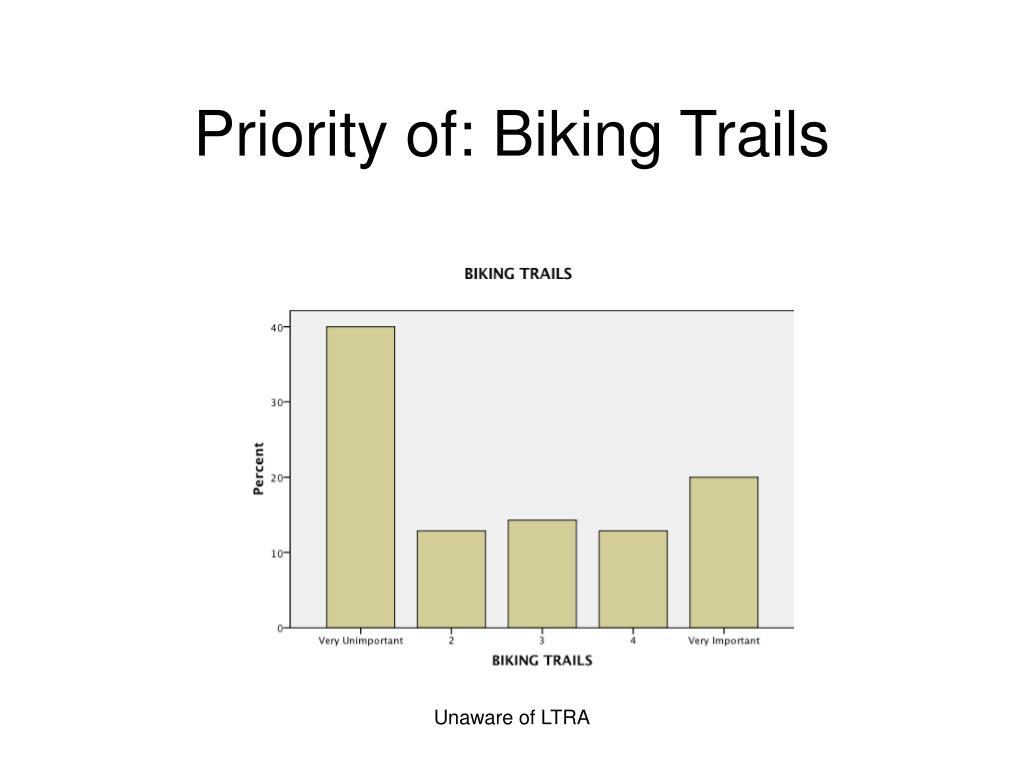 Priority of: Biking Trails