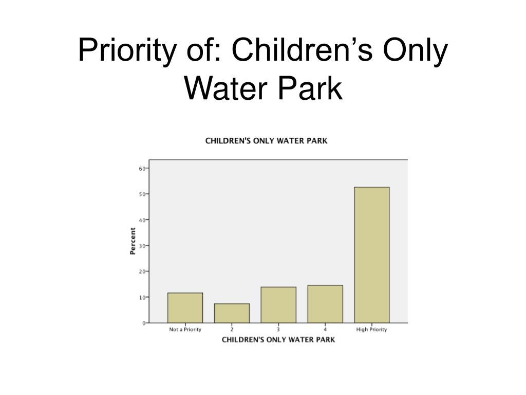 Priority of: Children's Only Water Park