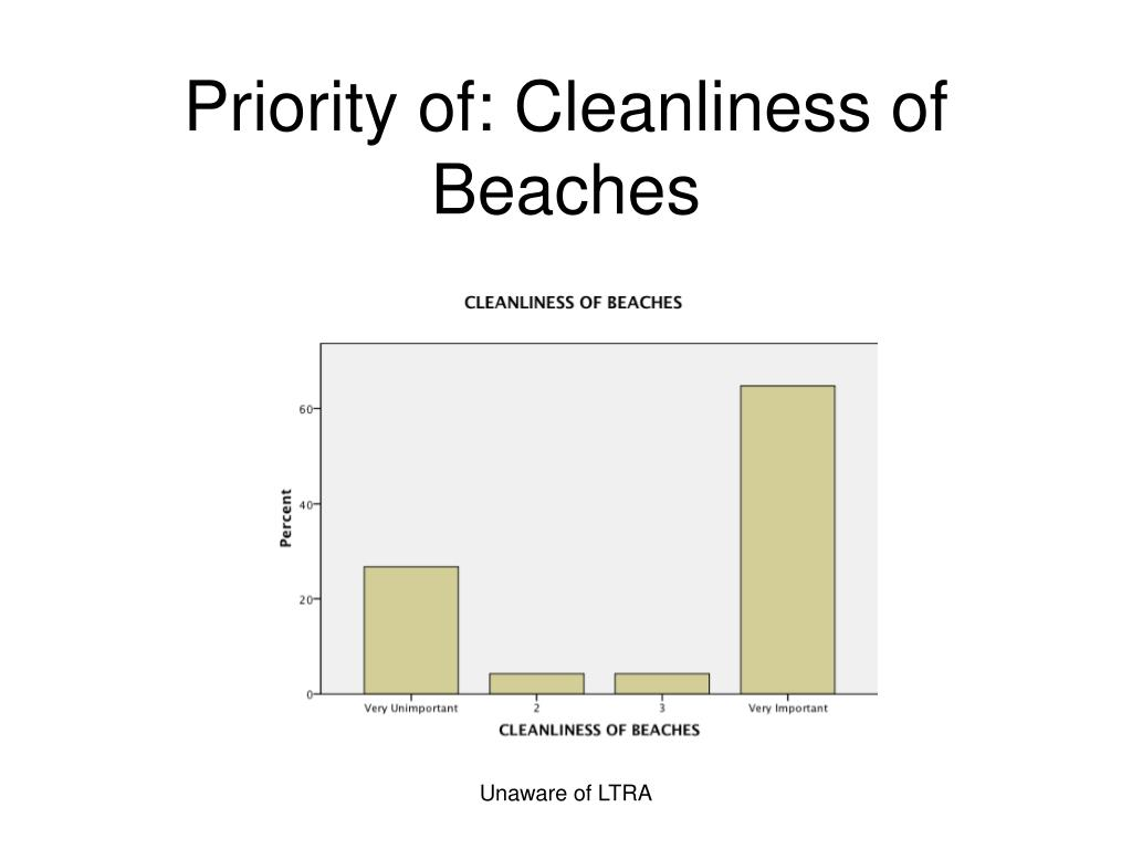 Priority of: Cleanliness of Beaches