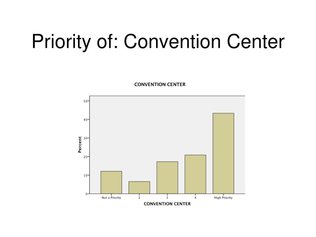 Priority of: Convention Center