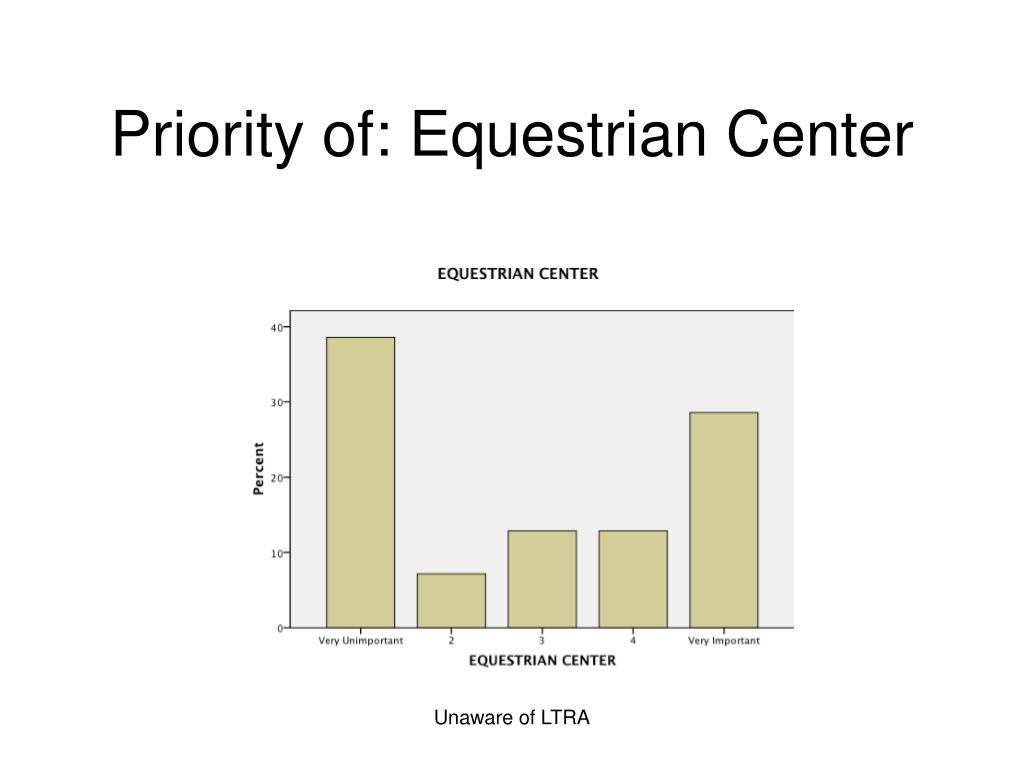 Priority of: Equestrian Center
