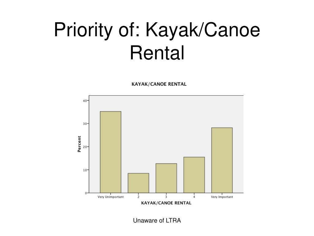 Priority of: Kayak/Canoe Rental