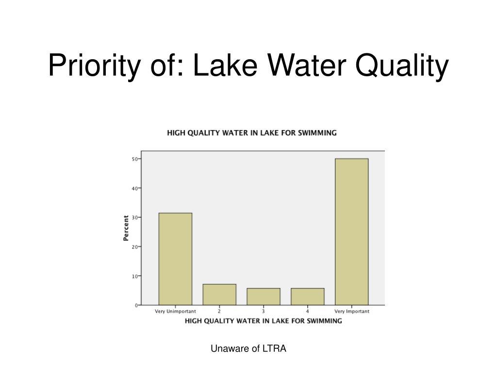 Priority of: Lake Water Quality