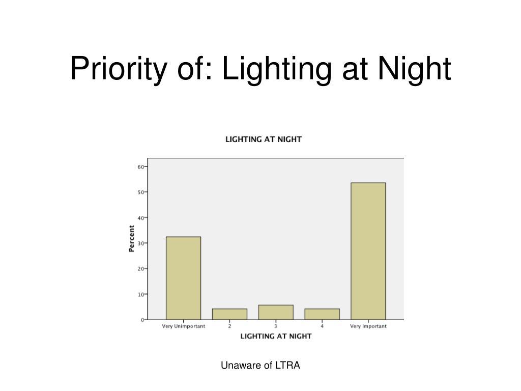 Priority of: Lighting at Night