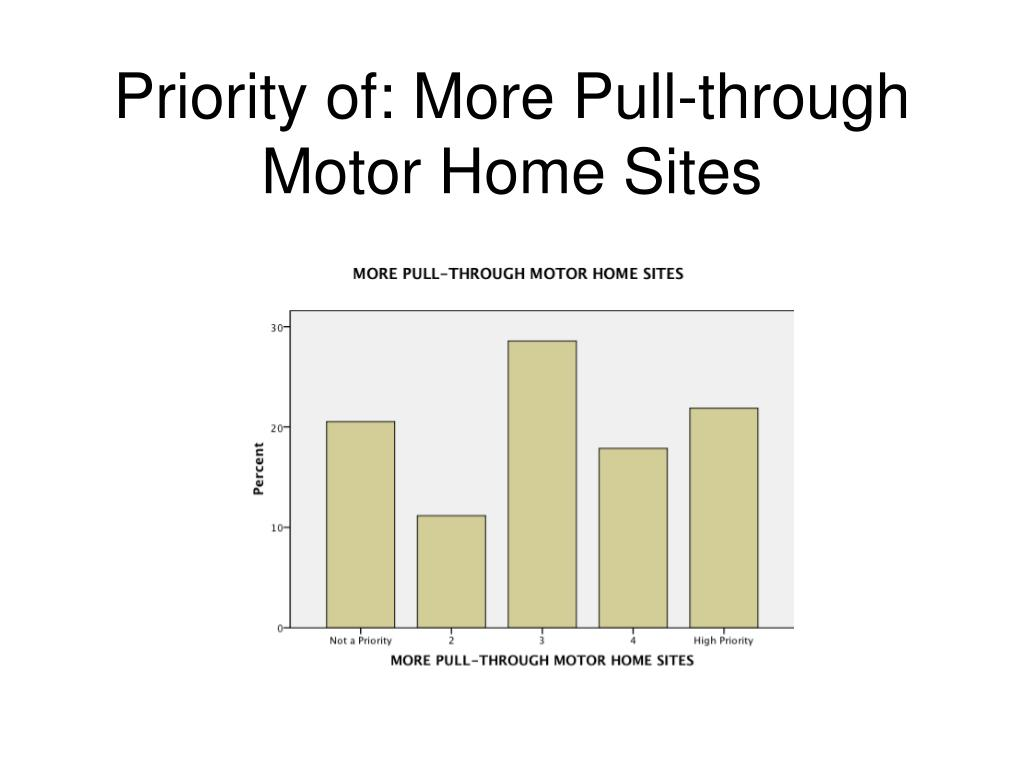 Priority of: More Pull-through Motor Home Sites