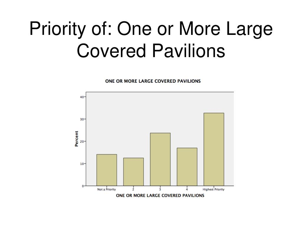 Priority of: One or More Large Covered Pavilions