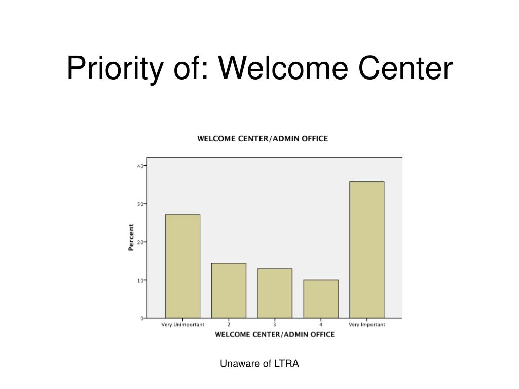 Priority of: Welcome Center