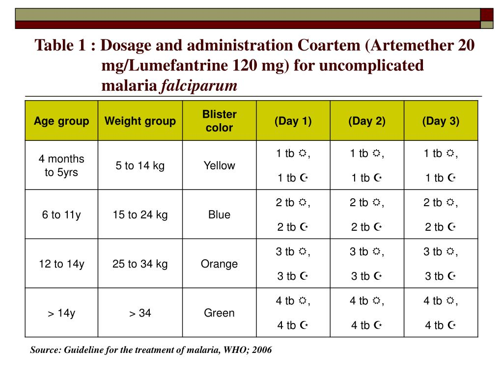 Table 1 : Dosage and administration Coartem (Artemether 20