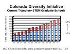 colorado diversity initiative current trajectory stem graduate schools