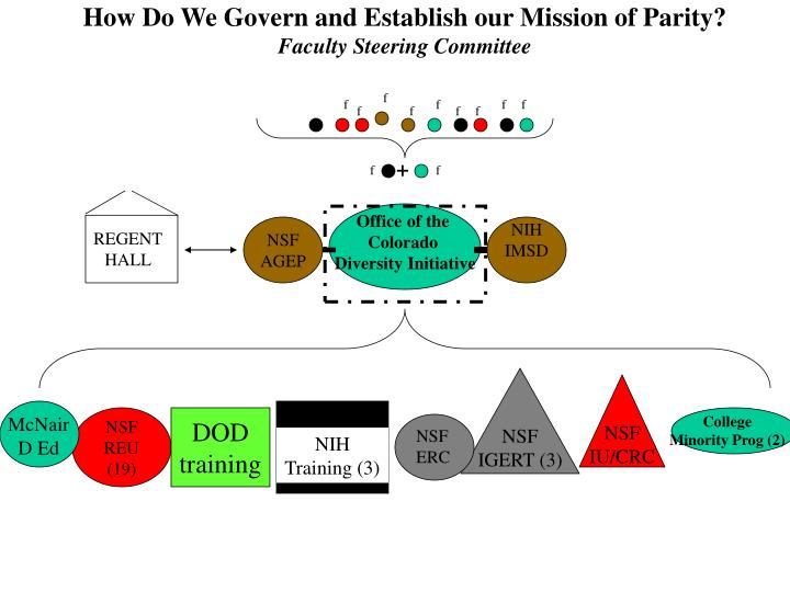 How Do We Govern and Establish our Mission of Parity?