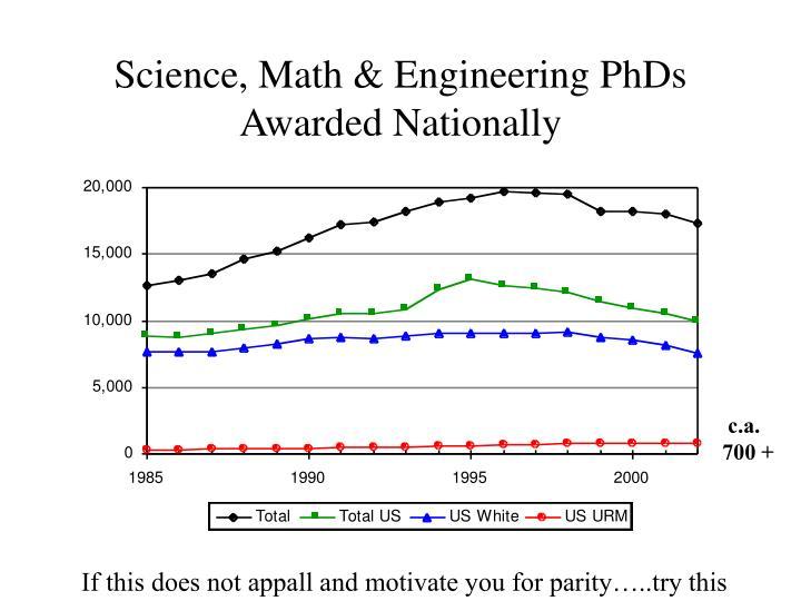 Science, Math & Engineering PhDs Awarded Nationally