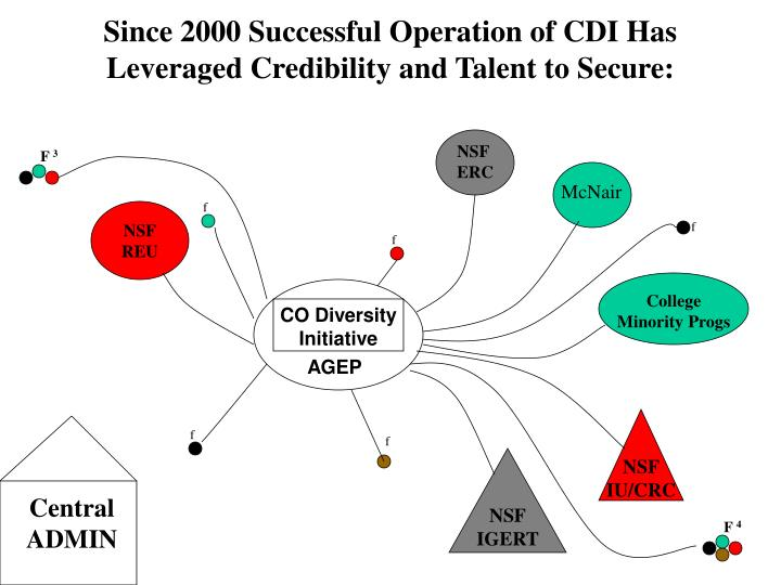 Since 2000 Successful Operation of CDI Has