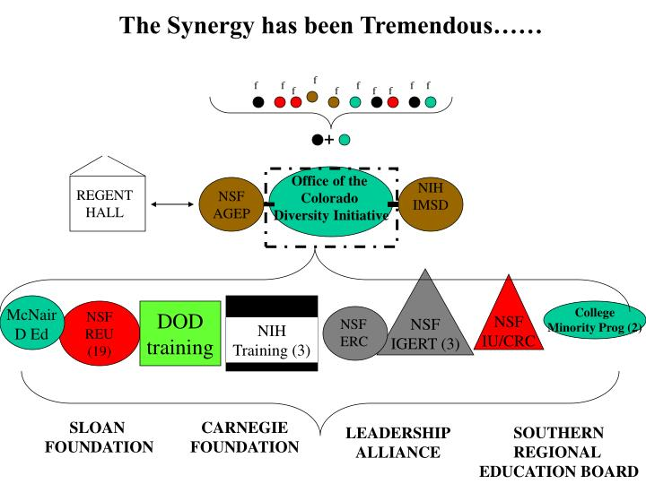 The Synergy has been Tremendous……