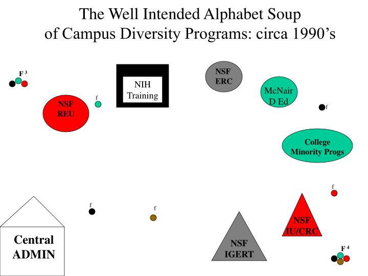 The Well Intended Alphabet Soup