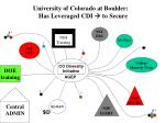 university of colorado at boulder has leveraged cdi to secure2