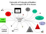 university of colorado at boulder has leveraged cdi to secure3
