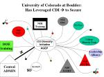 university of colorado at boulder has leveraged cdi to secure4