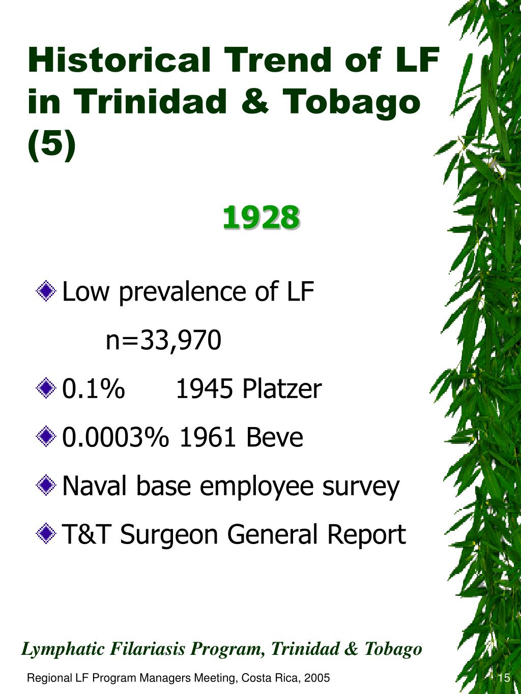 Historical Trend of LF