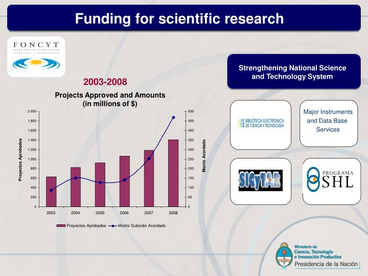 Funding for scientific research