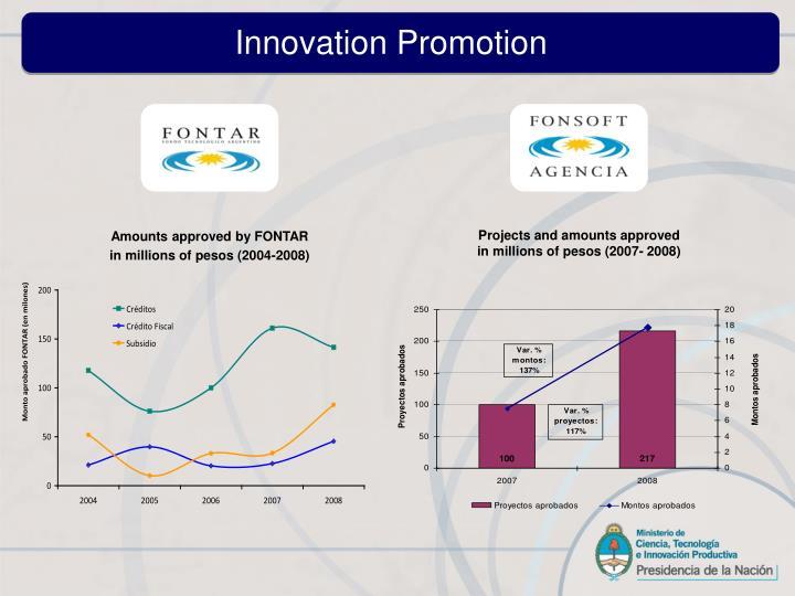 Innovation Promotion