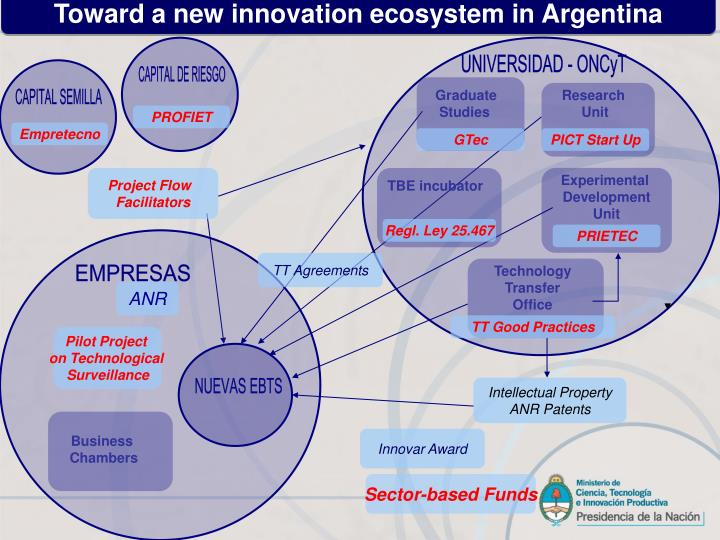 Toward a new innovation ecosystem in Argentina