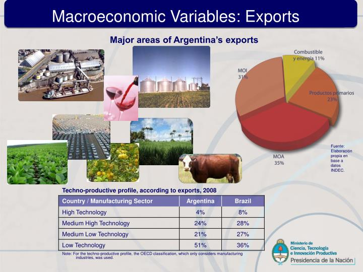 Macroeconomic Variables: Exports