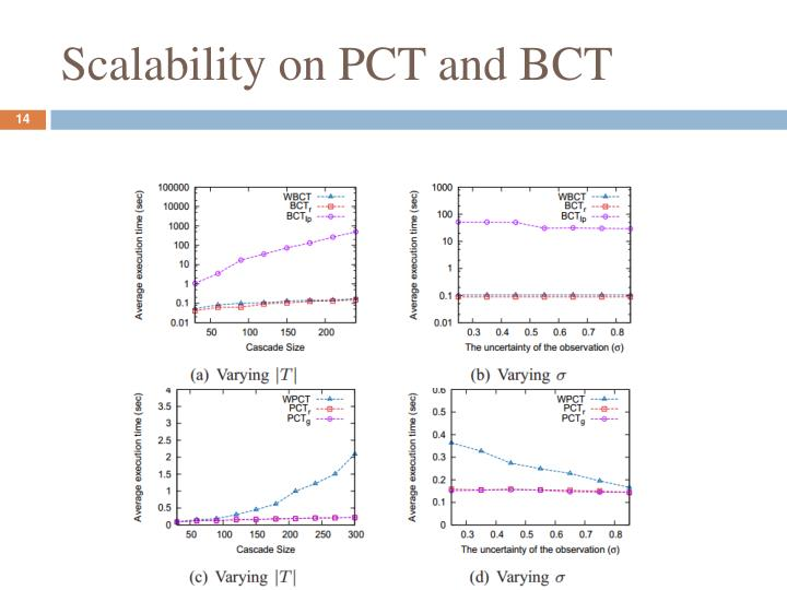 Scalability on PCT and BCT