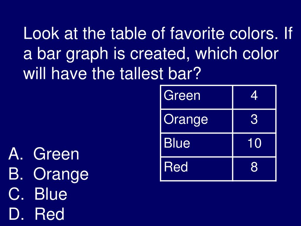 Look at the table of favorite colors. If a bar graph is created, which color will have the tallest bar?