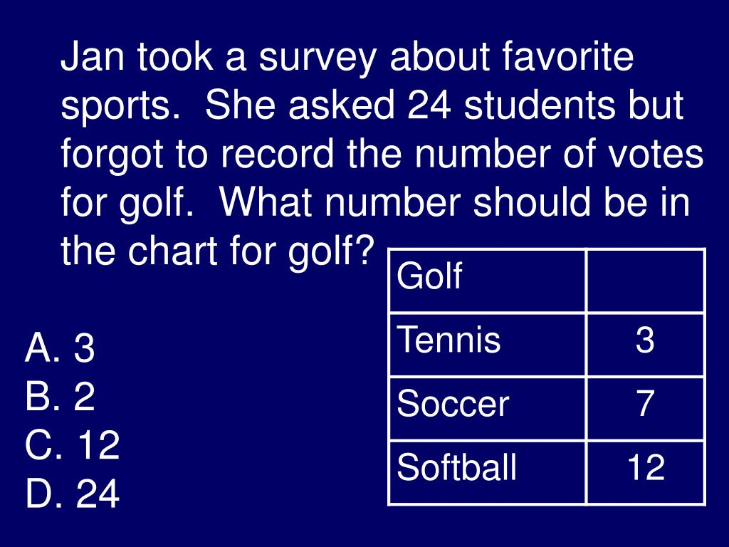 Jan took a survey about favorite sports.  She asked 24 students but forgot to record the number of votes for golf.  What number should be in the chart for golf?