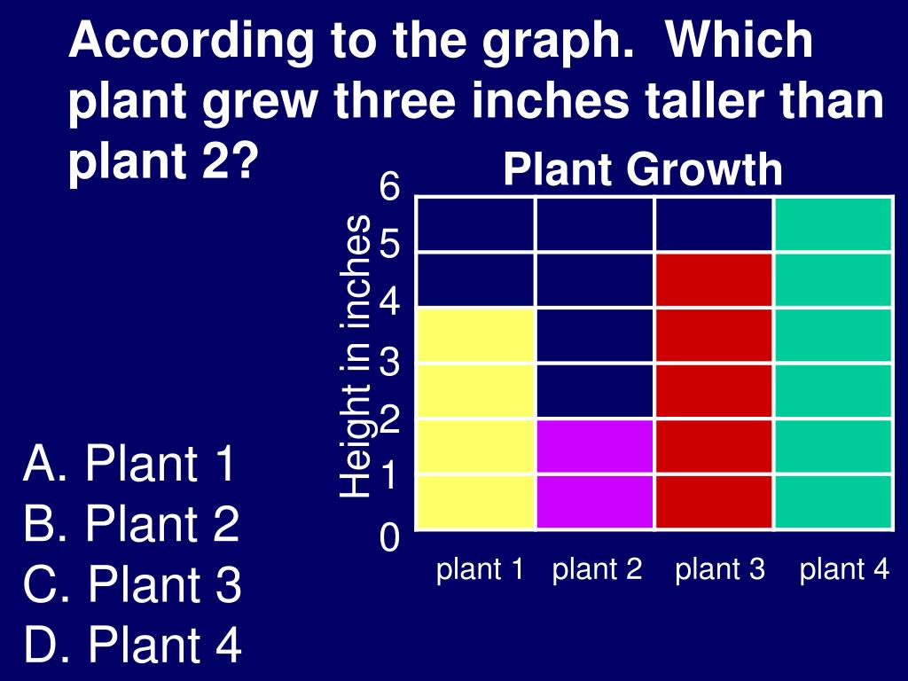 According to the graph.  Which plant grew three inches taller than plant 2?