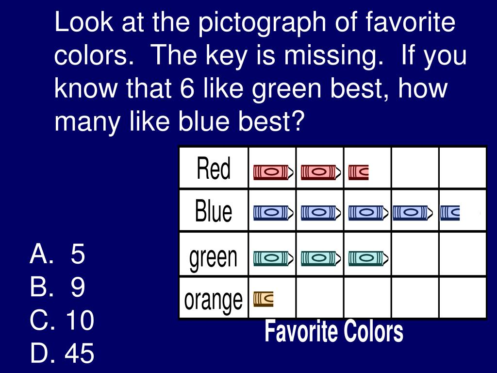 Look at the pictograph of favorite colors.  The key is missing.  If you know that 6 like green best, how many like blue best?