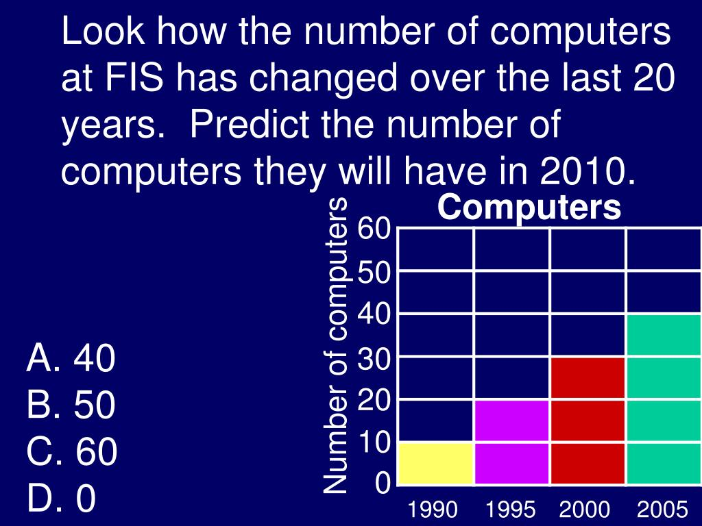 Look how the number of computers at FIS has changed over the last 20 years.  Predict the number of computers they will have in 2010.