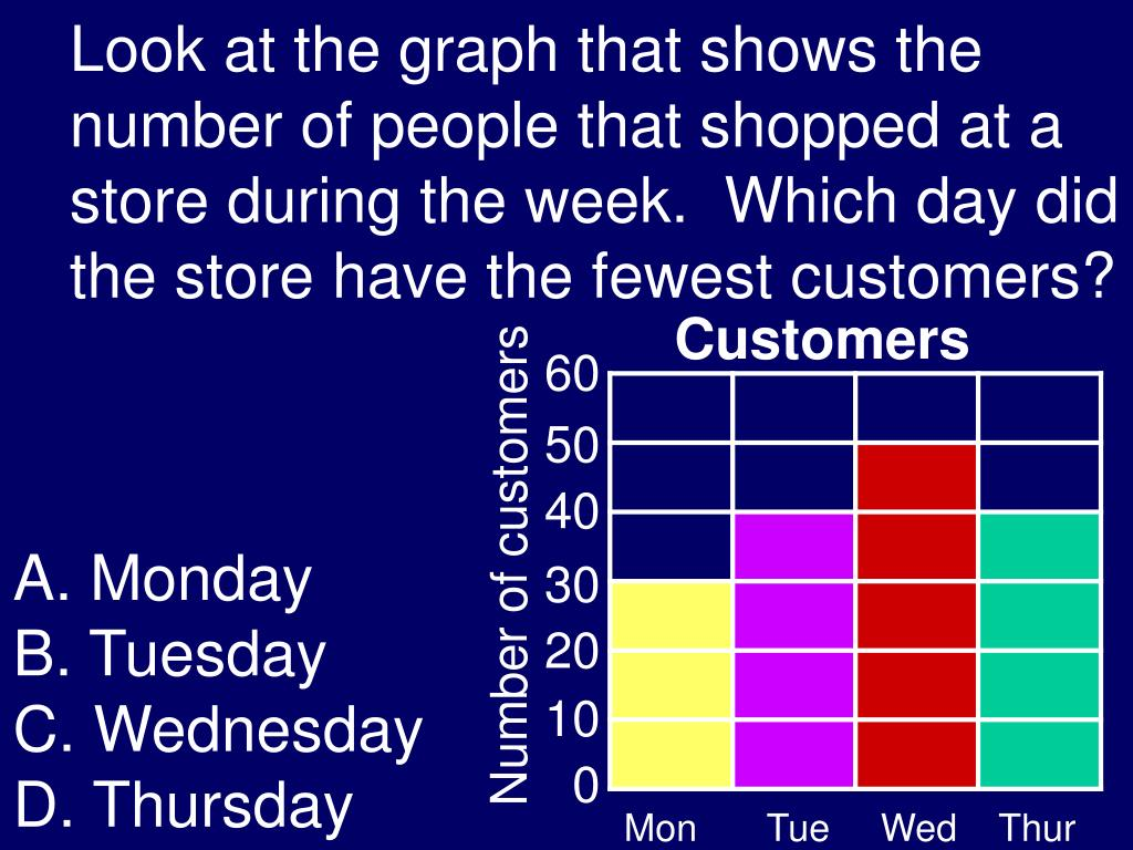Look at the graph that shows the number of people that shopped at a store during the week.  Which day did the store have the fewest customers?