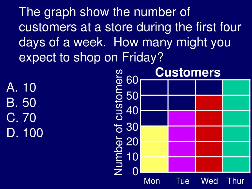 The graph show the number of customers at a store during the first four days of a week.  How many might you expect to shop on Friday?
