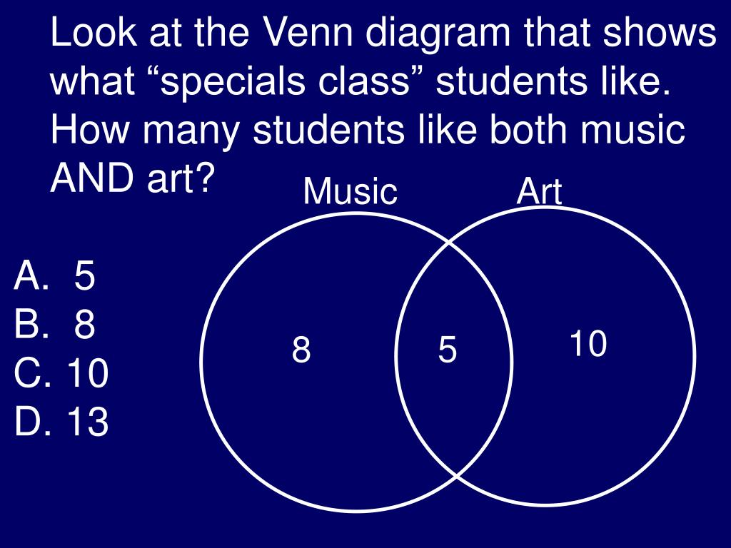 "Look at the Venn diagram that shows what ""specials class"" students like.  How many students like both music AND art?"