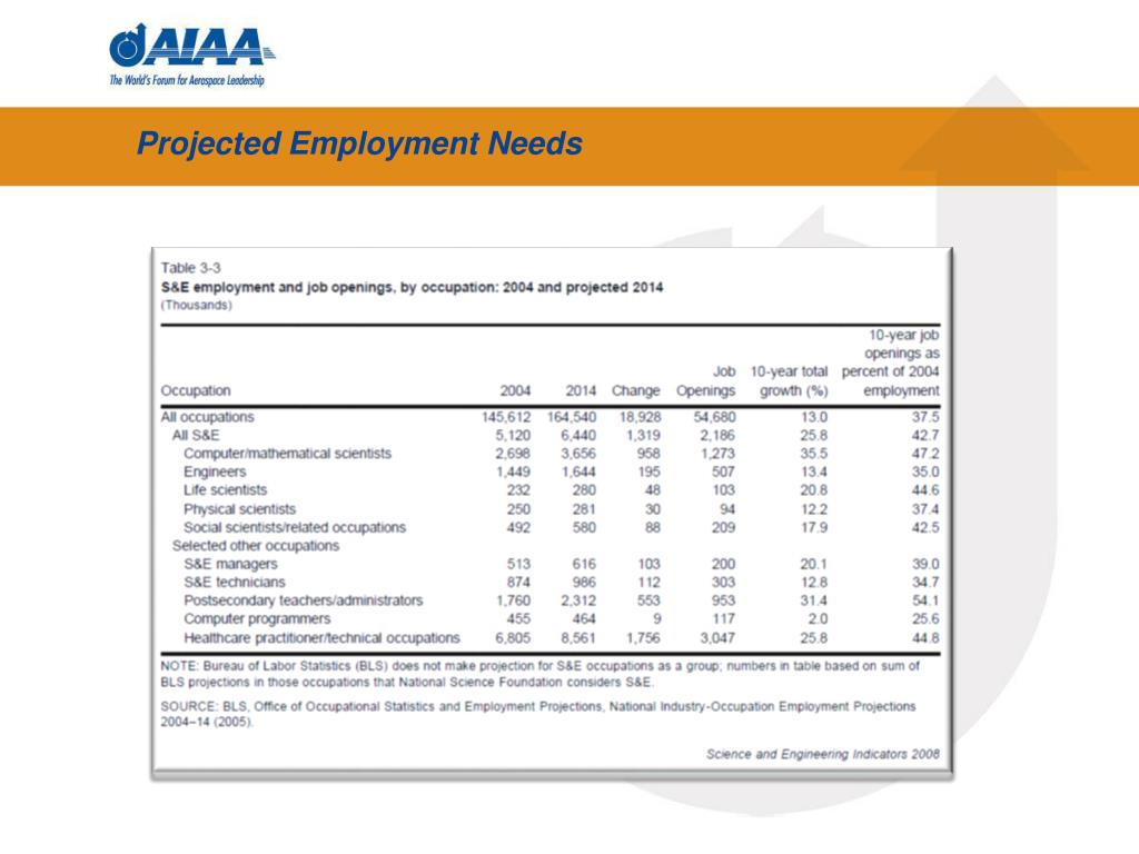 Projected Employment Needs