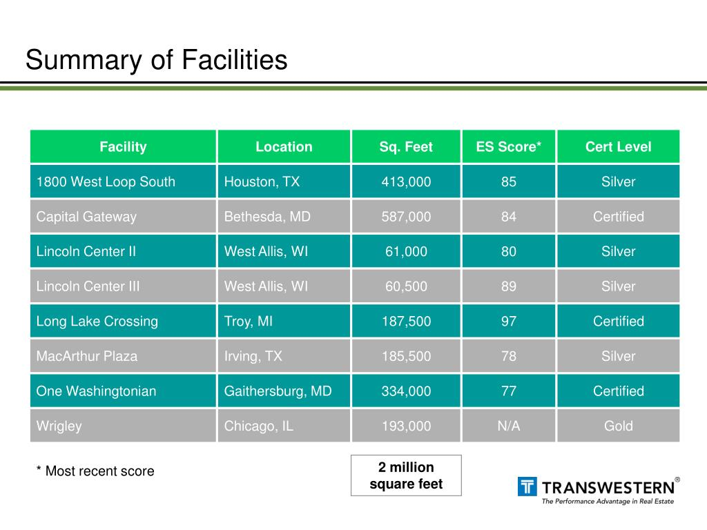 Summary of Facilities