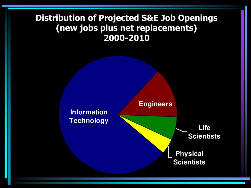 Distribution of Projected S&E Job Openings