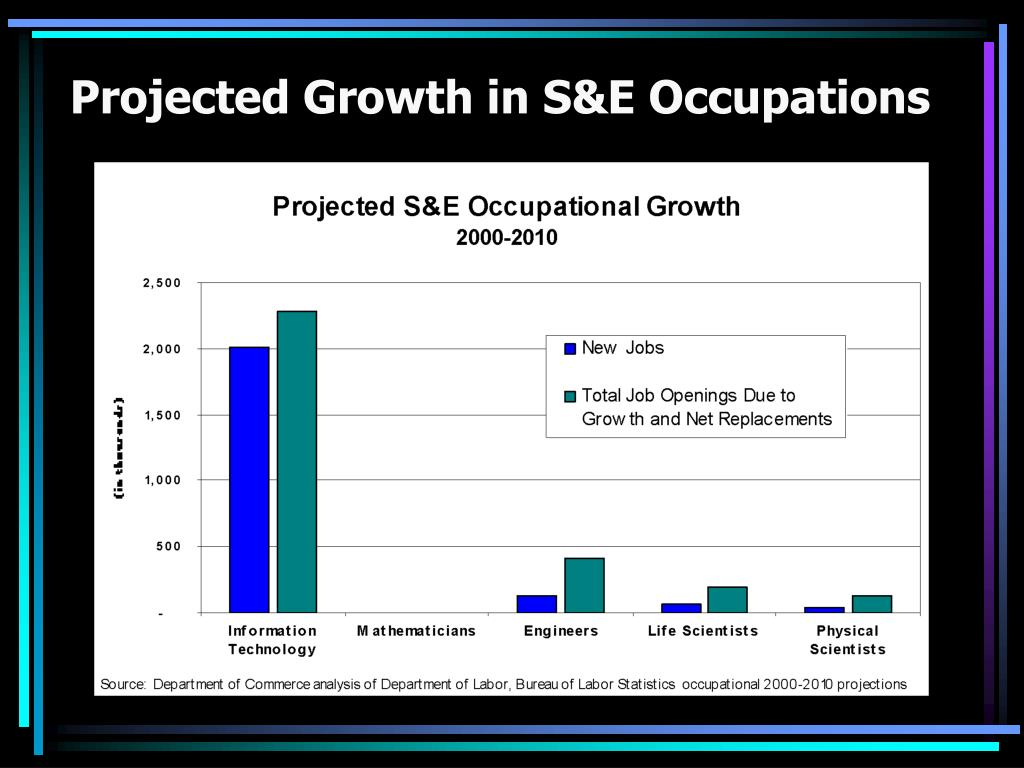Projected Growth in S&E Occupations