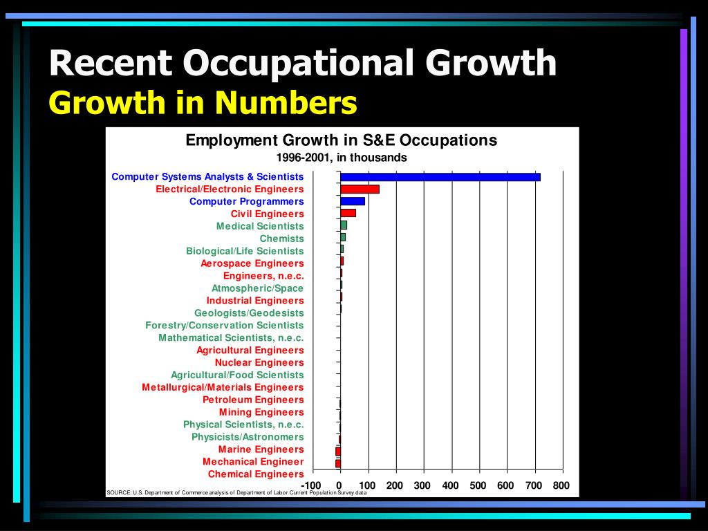 Recent Occupational Growth