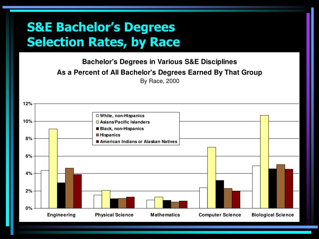 S&E Bachelor's Degrees