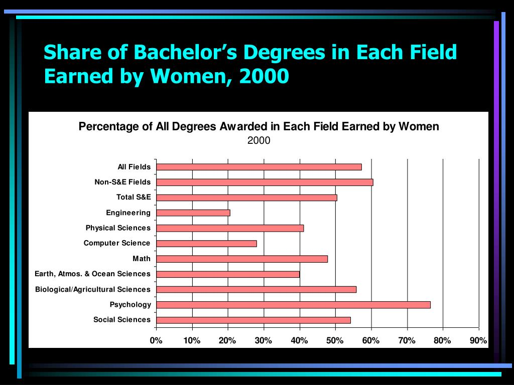 Share of Bachelor's Degrees in Each Field