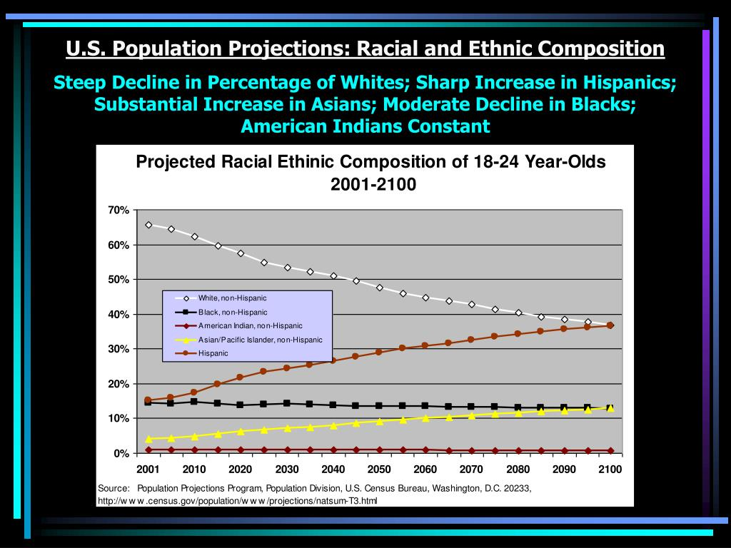 U.S. Population Projections: Racial and Ethnic Composition