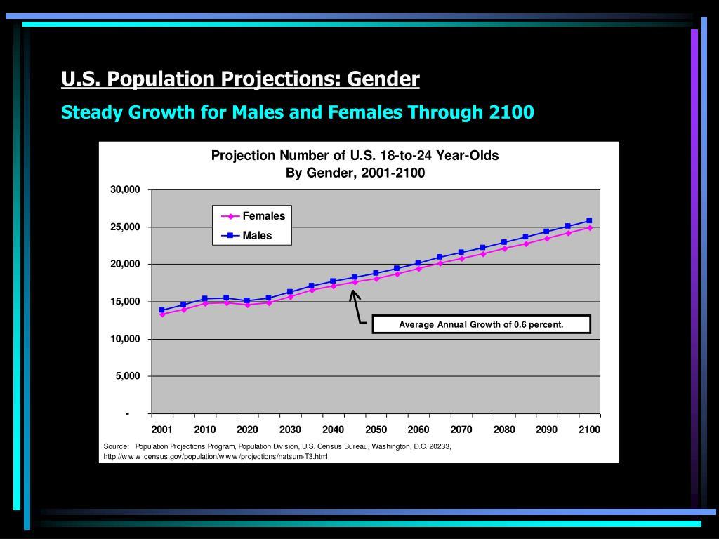 U.S. Population Projections: Gender